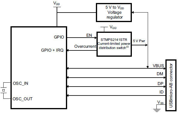 Henry Choi: STM32L476 based USB audio device