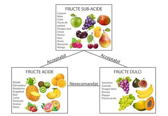 combinatii de fructe
