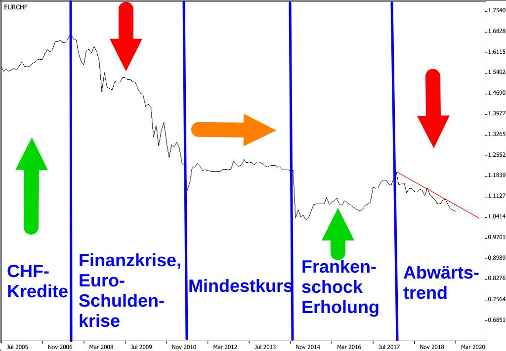 Linienchart EUR/CHF-Kurs 2002-2020 unterteilt nach 5 Abschnitten