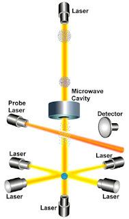 Working of atomic clock diagram