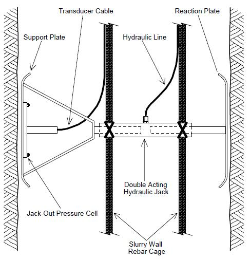Jack-Out Pressure Cell Installation