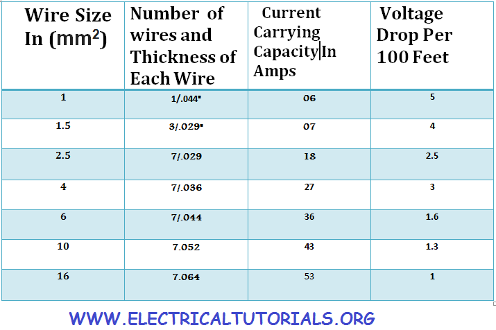 Transformer Wire Size Table - Principlesofafreesociety