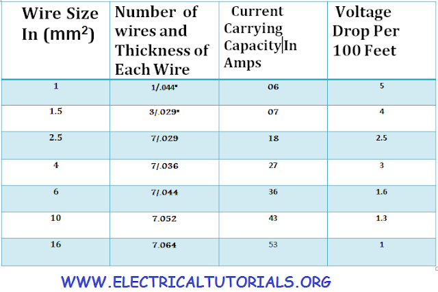 electrical cable size chart with current carrying capacity