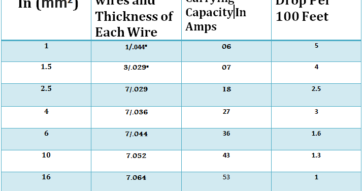 Famous electrical cable size chart amps ideas electrical for Electrical wire size for 100 amp service