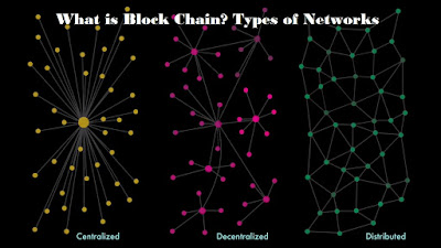 What is Blockchain Network