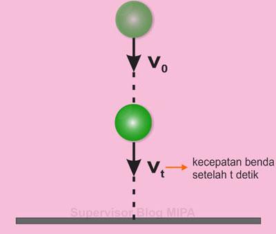 Rumus atau persamaan kecepatan Benda pada gerak vertikal ke bawah (GVB)