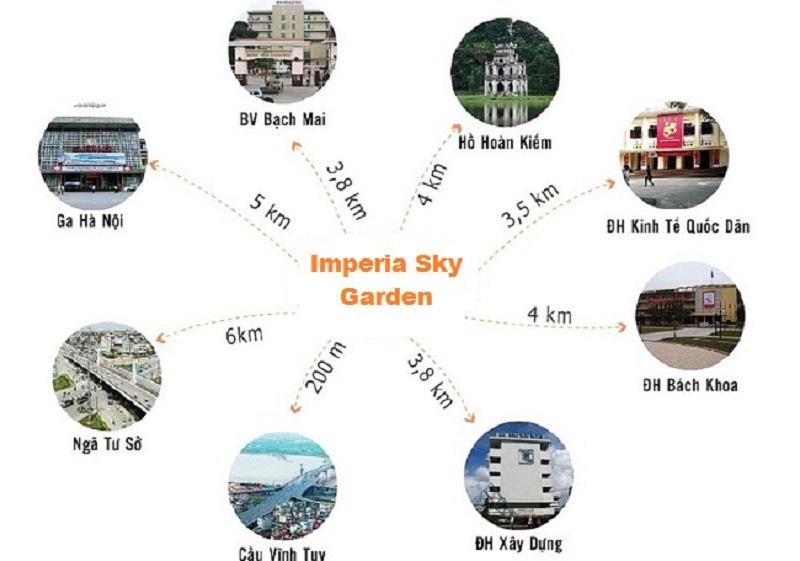 Liên kết của dự án Imperia Sky Garden