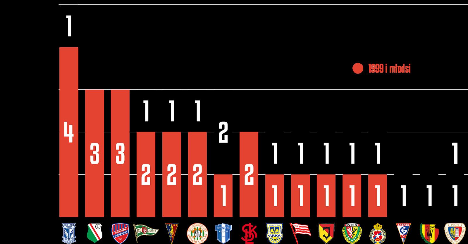 Młodzieżowcy w 31. kolejce PKO Ekstraklasy<br><br>Źródło: Opracowanie własne na podstawie ekstrastats.pl<br><br>graf. Bartosz Urban