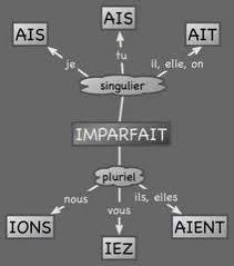 Imparfait - końcówki w czasie Imparfait 2 - Francuski przy kawie