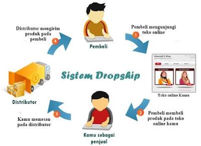 Sistem Dropshipping