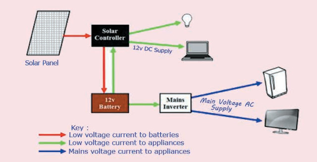 planning-your-solar-electric-system-prepares-a-proposed-solar-cell