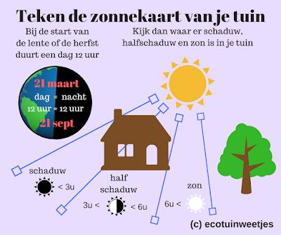 halfschaduw plant zonnekaart standplaats schaduw zon infographic