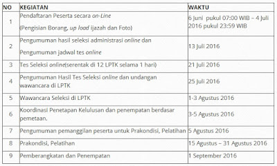Pengumuman, Rekrutmen, Seleksi, Penempatan Program SM-3T Tingkat Nasional Tahun 2016