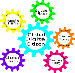image of gears showing components of digital citizenship