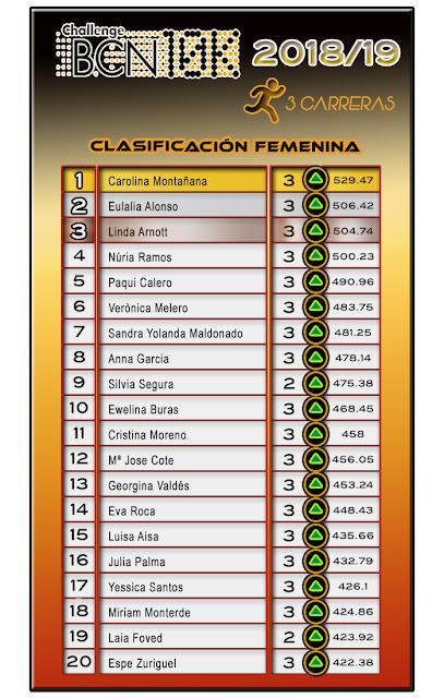 ChallengeBCN10K 2018/19 - 3 carreras - Clasificación Femenina
