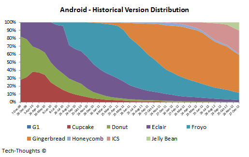 Android - Historical Version Distribution