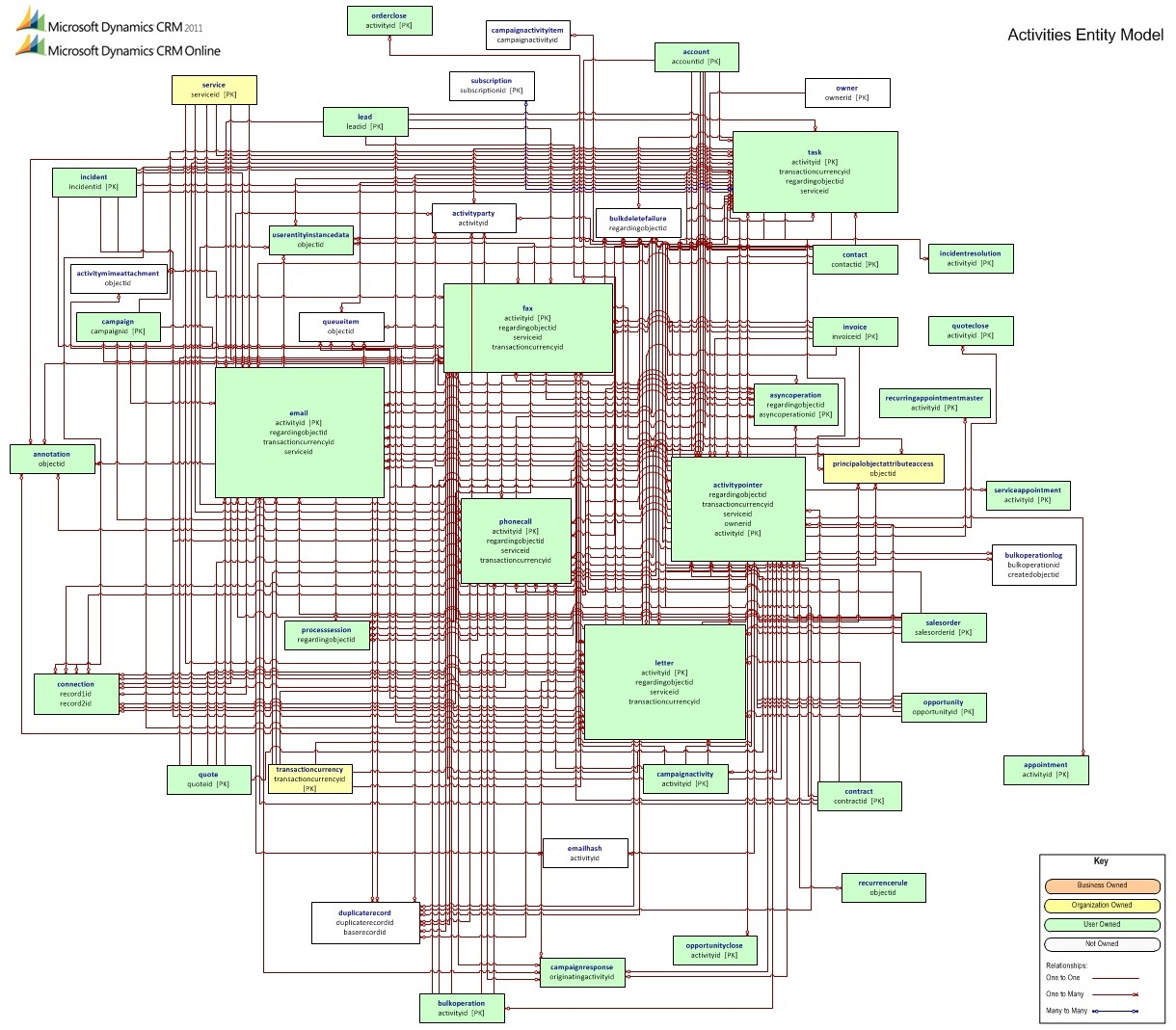 Data Model Entity Relationship Diagram Building Electrical Installation Wiring Activity Microsoft Dynamics Crm 2011 And