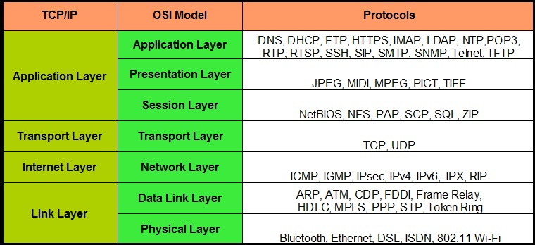 Tcpip lan checkpoint questions essay