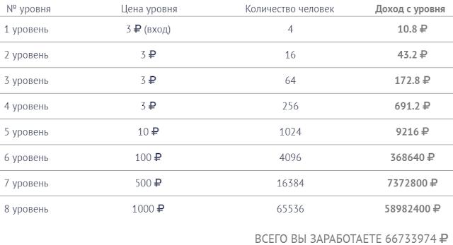 Вложить 3 рубля и заработать