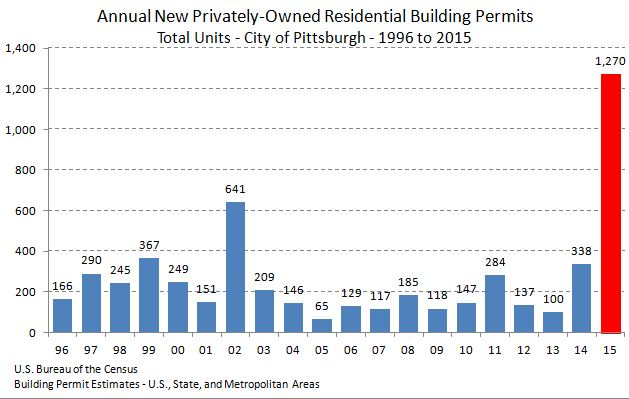 City Of Pittsburgh Building Permits Issued