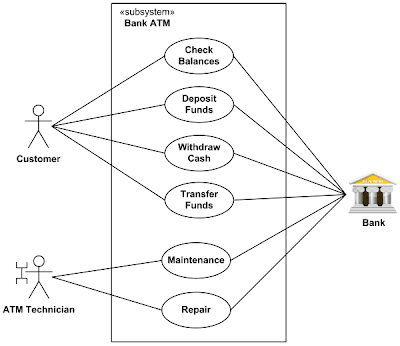 USE CASE DIAGRAMS EXAMPLES - The Information and ...