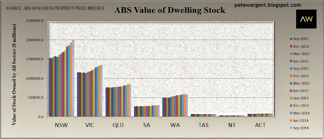 ABS value of dwelling stock