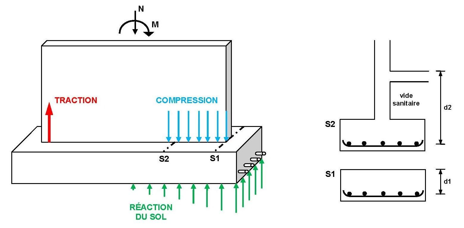 good calcul beton fondation 6 fig. Black Bedroom Furniture Sets. Home Design Ideas