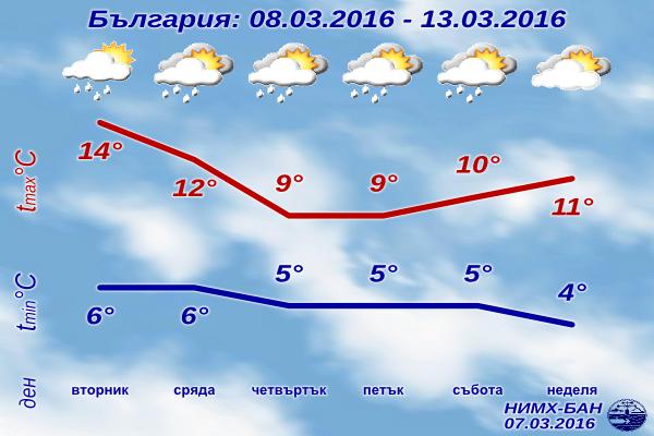 Седмична Прогноза за времето от 8 март 2016 до 13 март 2016