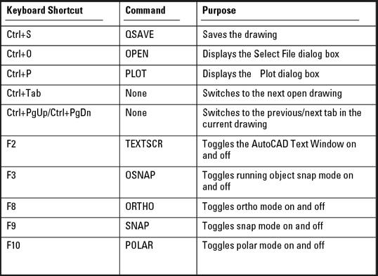 Autocad basic commands list with shortcuts tutorial 01 for Basic cad online
