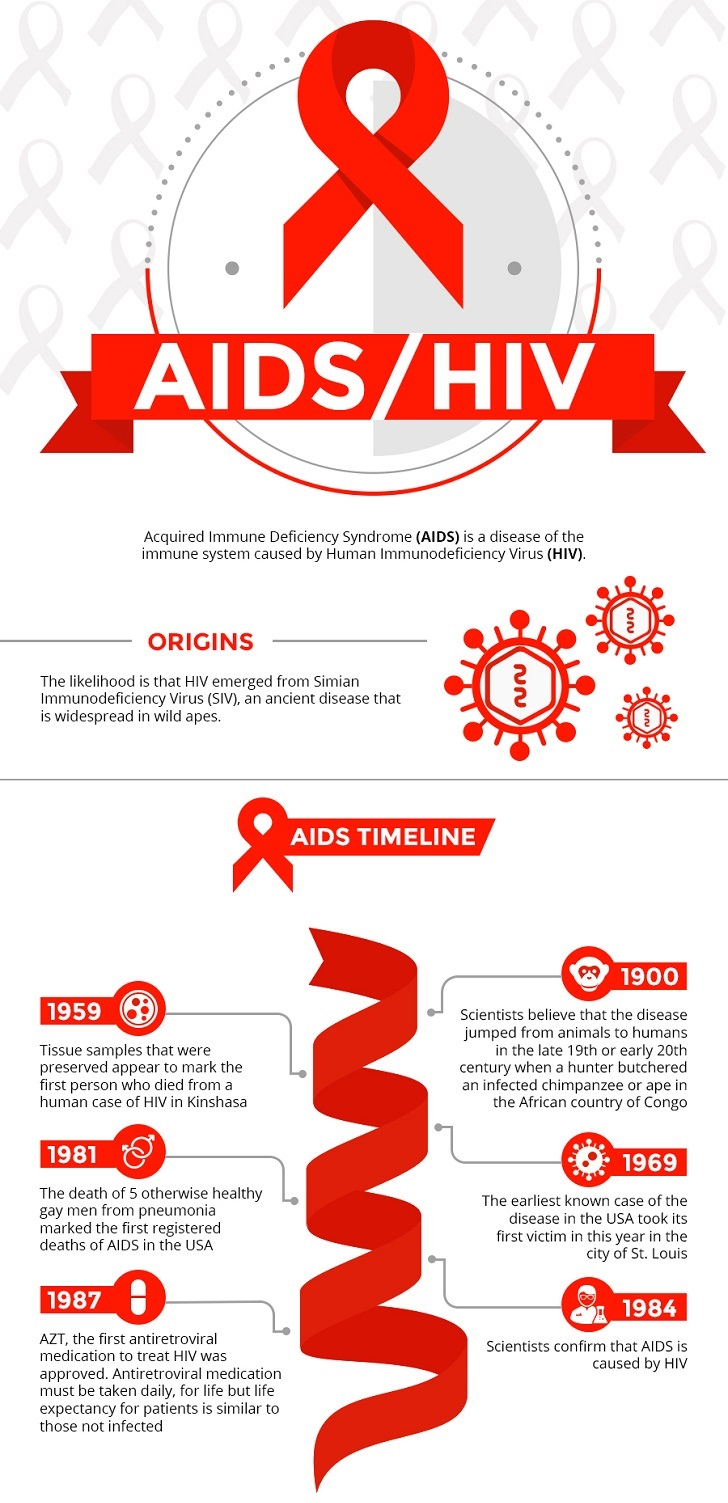Infographic on HIV/AIDS situation in the present day.