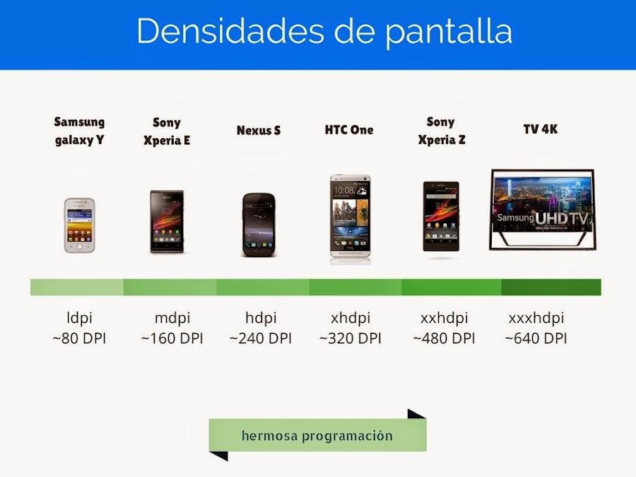 Densidades de pantalla en teléfonos móviles