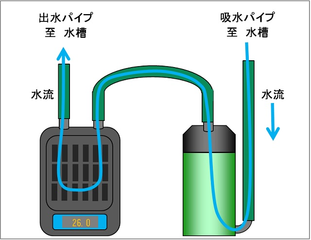 水槽クーラー 設置方法