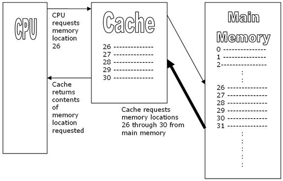 What is Cache Memory on a Computer