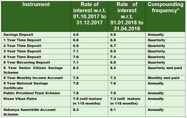 Revision of interest rates for Small Savings Schemes for 4th Quarter of FY 2017-18