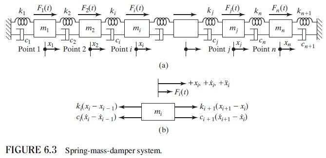 Kevin Yu's Blog: 振動學 CH0603 以牛頓第二運動定律推導運動方程式