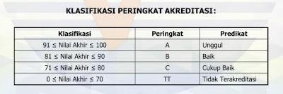 Panduan Cara Download Sertifikat Akreditasi Sekolah/ Madrasah di Sispena Tahun 2020/2021