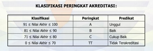 Panduan Cara Download Sertifikat Akreditasi Sekolah/ Madrasah di Sispena Tahun 2019/2020