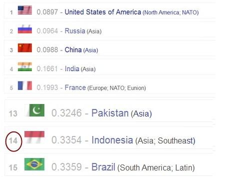 daftar rangking militer indonesia di dunia tahun 217 terbaru