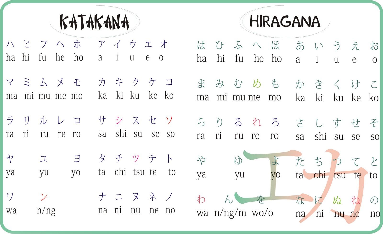 Huruf Hiragana Dan Katakana Pdf