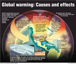 Cara Mengatasi Global Warming Yang Efektif