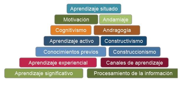 Pirámide sobre Enfoques y Teorías Pedagógicas