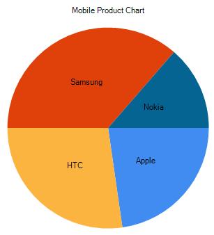 Draw pie chart in asp.net mvc