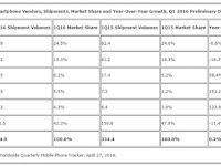 Daftar Penguasa Smartphone di 2016