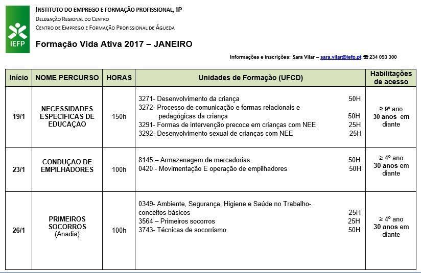 Formações Financiadas para desempregados – Águeda e Anadia (2017)