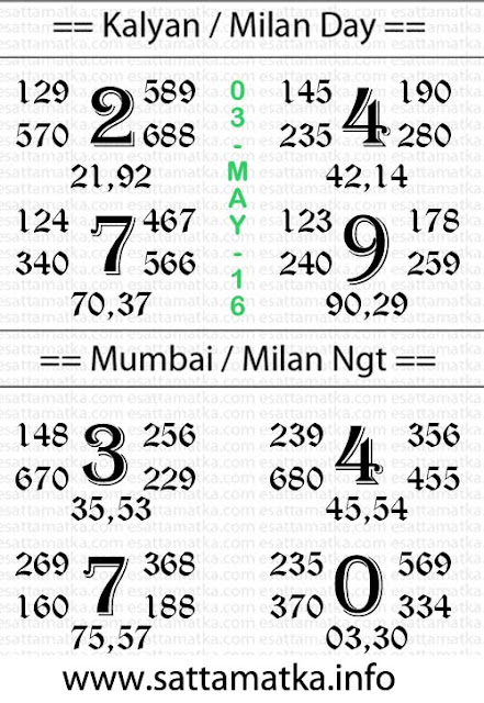 sattamatka.info | Today Kalyan/Milan/Mumbai Matka Chart { 03-May-2016 }