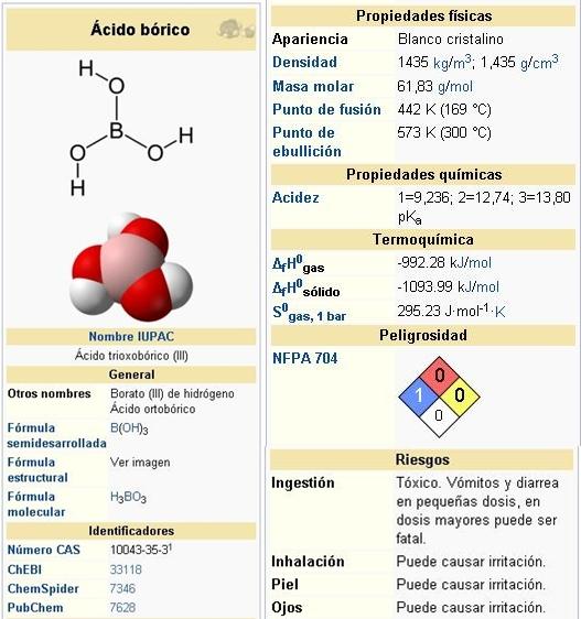 Preparacion del acido borico