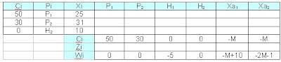 tabla-optima-del-metodo-simplex-en-programacion-lineal