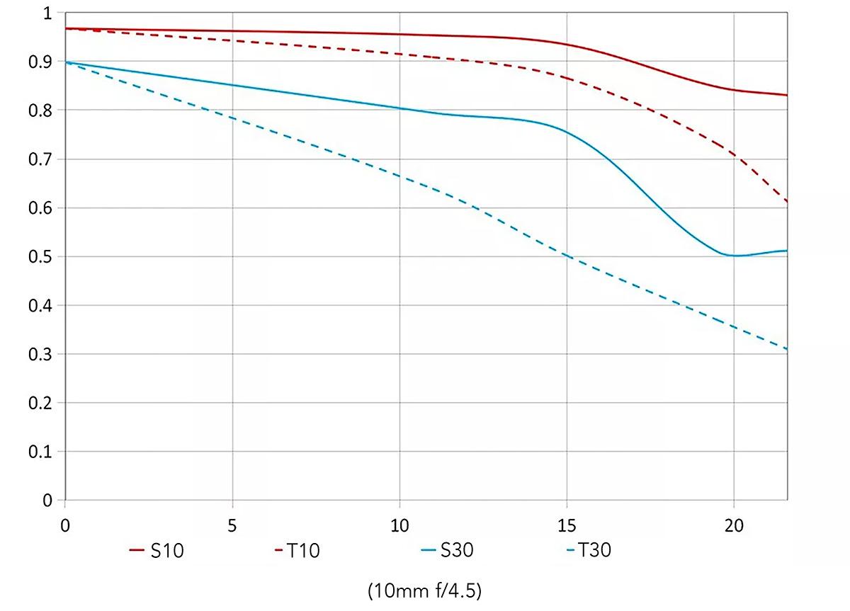 MTF-график объектива Laowa 10-18mm f/4.5-5.6 FE Zoom для 10 мм
