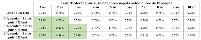 Comparaison du rendement annuel net entre Livret A et super livrets
