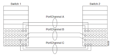 Cisco_PortChannel